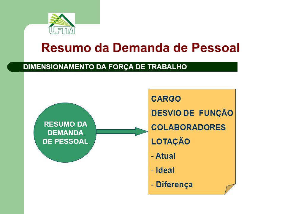 Resumo da Demanda de Pessoal DIMENSIONAMENTO DA FORÇA DE TRABALHO RESUMO DA DEMANDA DE PESSOAL CARGO DESVIO DE FUNÇÃO COLABORADORES LOTAÇÃO - Atual -