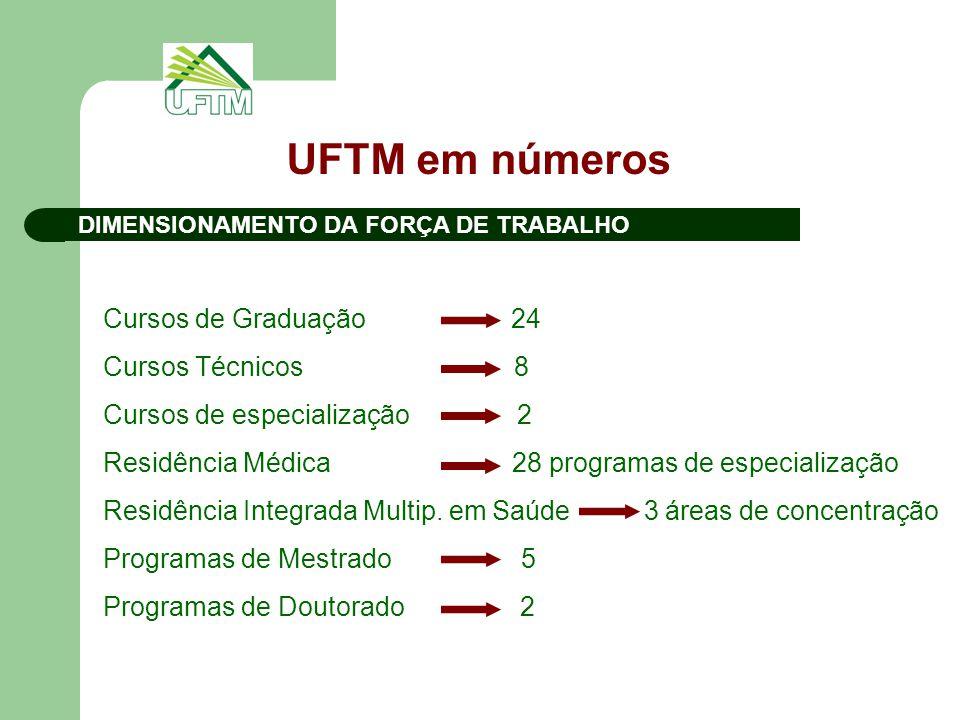 DIMENSIONAMENTO DA FORÇA DE TRABALHO UFTM em números Cursos de Graduação 24 Cursos Técnicos 8 Cursos de especialização 2 Residência Médica 28 programa