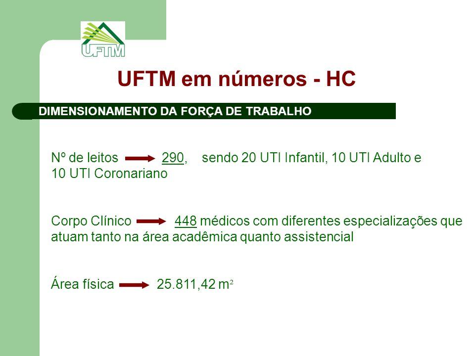 DIMENSIONAMENTO DA FORÇA DE TRABALHO UFTM em números - HC Nº de leitos 290, sendo 20 UTI Infantil, 10 UTI Adulto e 10 UTI Coronariano Corpo Clínico 448 médicos com diferentes especializações que atuam tanto na área acadêmica quanto assistencial Área física 25.811,42 m ²