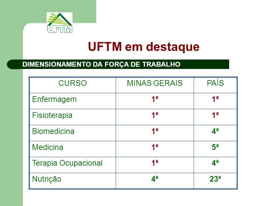 UFTM em destaque CURSOMINAS GERAISPAÍS Enfermagem1ª Fisioterapia1ª Biomedicina1ª4ª Medicina1ª5ª Terapia Ocupacional1ª4ª Nutrição4ª23ª DIMENSIONAMENTO