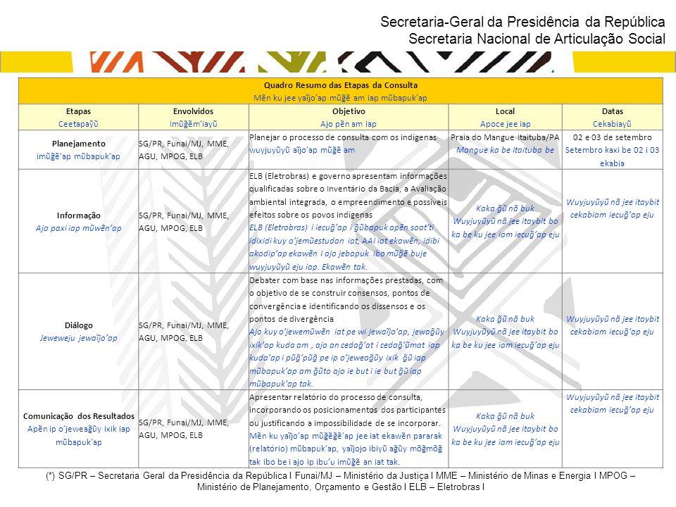 Secretaria-Geral da Presidência da República Secretaria Nacional de Articulação Social Quadro Resumo das Etapas da Consulta Mẽn ku jee yaĩjo'ap mũg