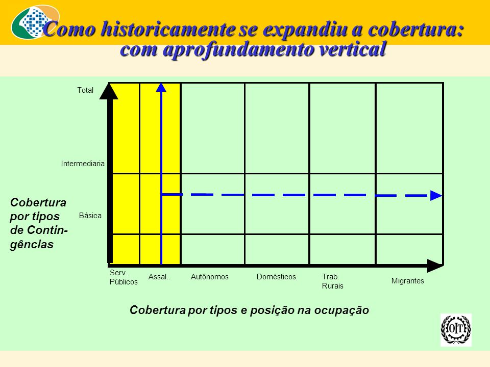 Como historicamente se expandiu a cobertura: com aprofundamento vertical Cobertura por tipos de Contin- gências Total Intermediaria Básica Migrantes Trab.