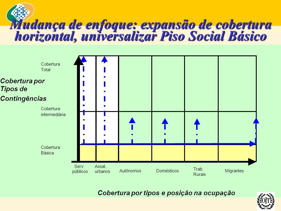 Mudança de enfoque: expansão de cobertura horizontal, universalizar Piso Social Básico Cobertura Total Cobertura por Tipos de Contingências Cobertura intermediária Cobertura Básica Serv.Assal..