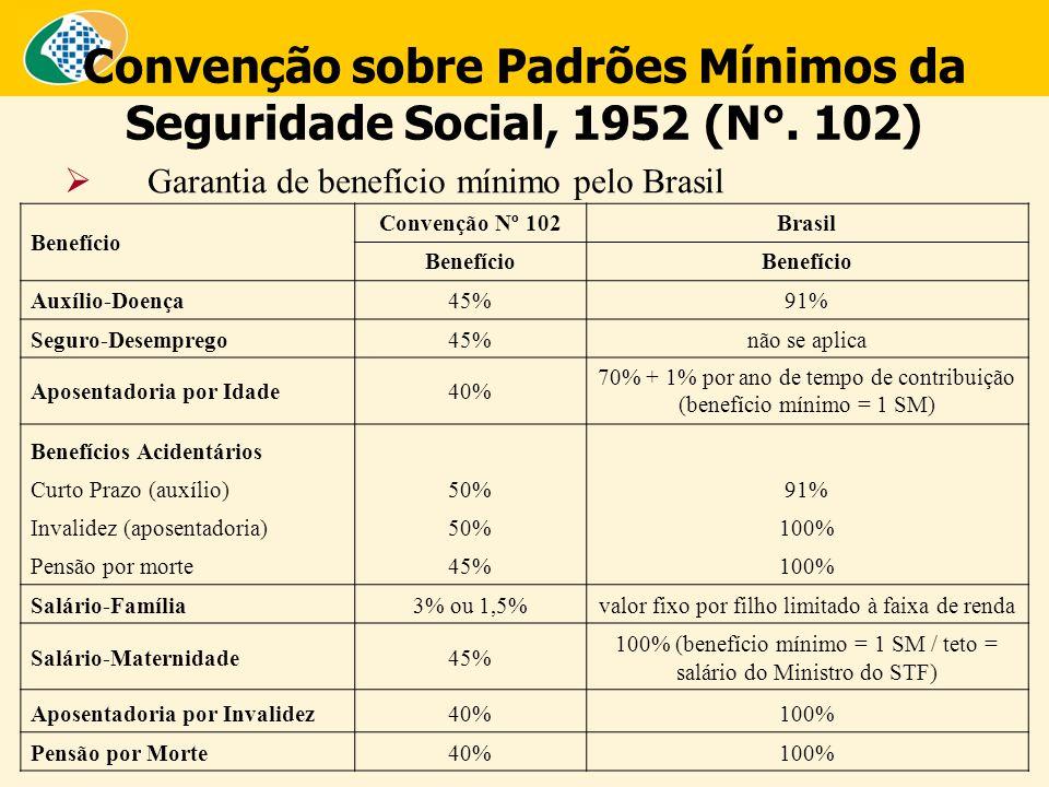 Convenção sobre Padrões Mínimos da Seguridade Social, 1952 (N°. 102)  Garantia de benefício mínimo pelo Brasil Benefício Convenção Nº 102Brasil Benef