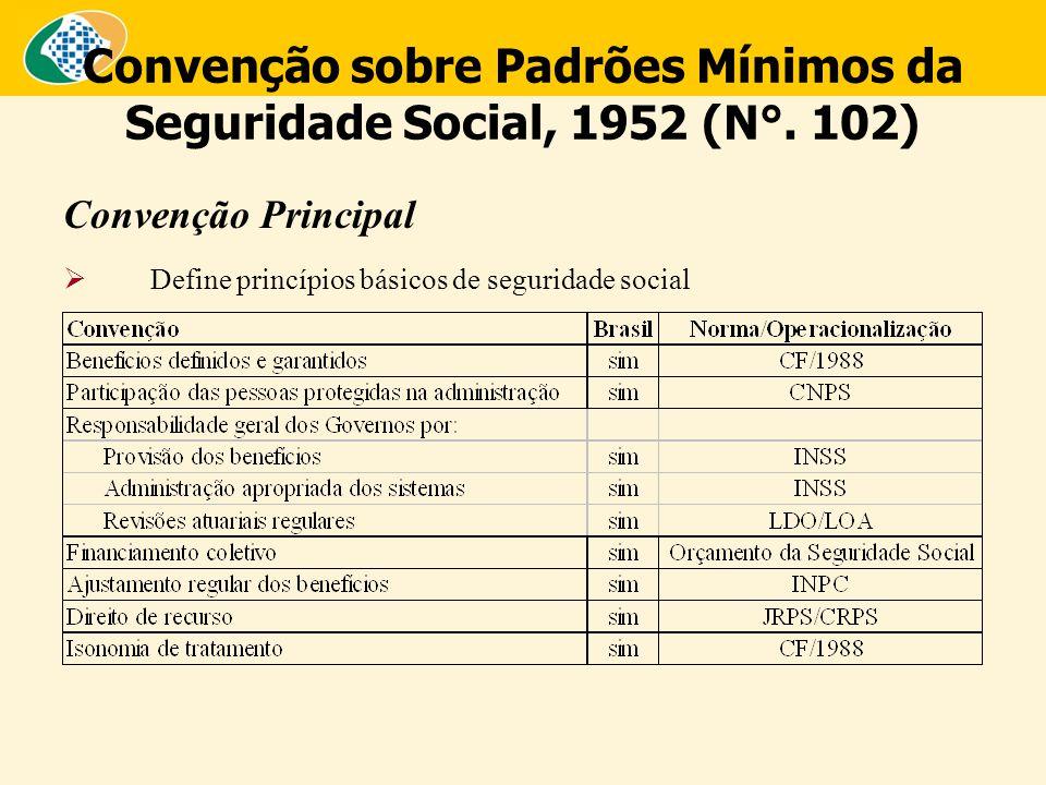 Convenção sobre Padrões Mínimos da Seguridade Social, 1952 (N°. 102) Convenção Principal  Define princípios básicos de seguridade social
