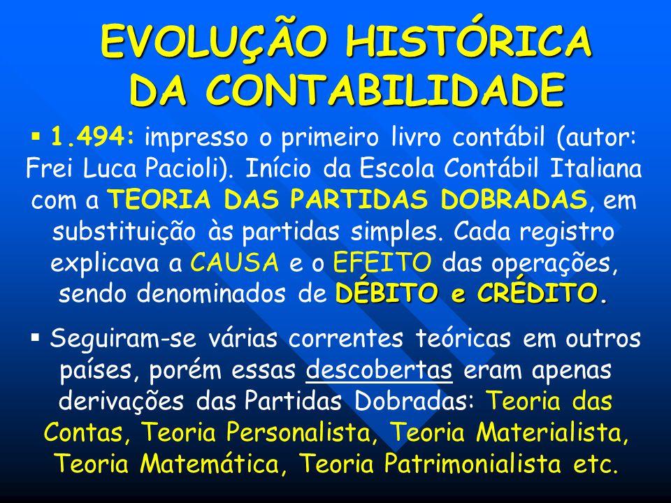 EVOLUÇÃO HISTÓRICA DA CONTABILIDADE DÉBITO e CRÉDITO.  1.494: impresso o primeiro livro contábil (autor: Frei Luca Pacioli). Início da Escola Contábi