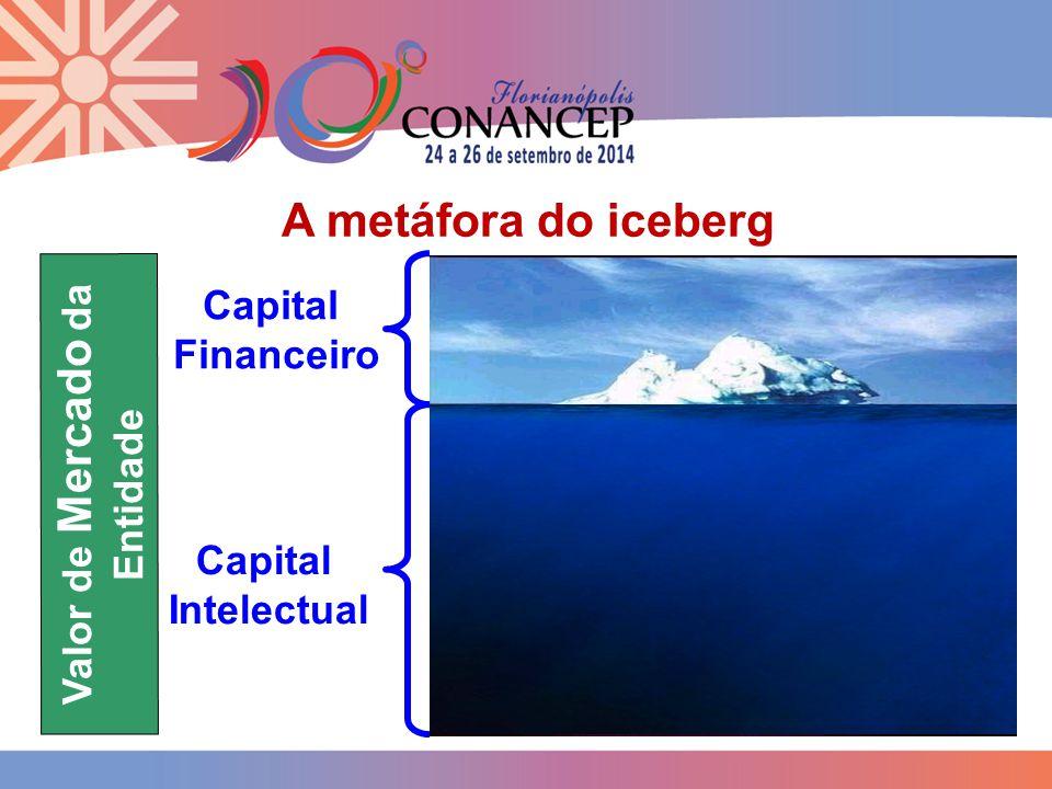 Valor de Mercado da Entidade A metáfora do iceberg Capital Financeiro Capital Intelectual