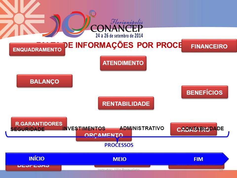 FALTA DE INFORMAÇÕES POR PROCESSOS CADASTRO BENEFÍCIOS ATENDIMENTO RENTABILIDADE EMPRÉSTIMO ENQUADRAMENTO FINANCEIRO ORÇAMENTO DESPESAS BALANÇO R.GARANTIDORES RESULTADOS SEGURIDADE INVESTIMENTOS ADMINISTRATIVO CONTABILIDADE Instrutor: Júlio Pasqualeto15 INÍCIO MEIOFIM PROCESSOS