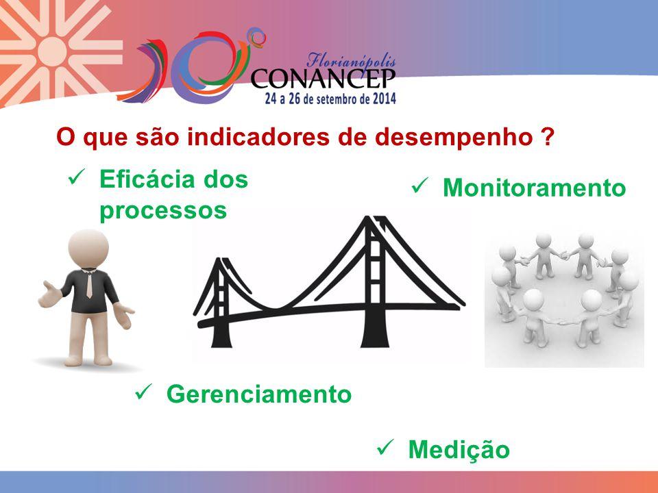 O que são indicadores de desempenho Eficácia dos processos Monitoramento Gerenciamento Medição