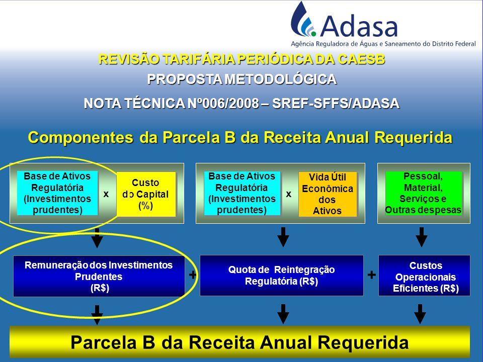 Componentes da Parcela B da Receita Anual Requerida Parcela B da Receita Anual Requerida x Remuneração dos Investimentos Prudentes (R$) Quota de Reintegração Regulatória (R$) + Base de Ativos Regulatória (Investimentos prudentes) Base de Ativos Regulatória (Investimentos prudentes) Custo do Capital (%) Custo do Capital (%) + x Base de Ativos Regulatória (Investimentos prudentes) Base de Ativos Regulatória (Investimentos prudentes) Vida Útil Econômica dos Ativos Vida Útil Econômica dos Ativos Pessoal, Material, Serviços e Outras despesas Pessoal, Material, Serviços e Outras despesas Custos Operacionais Eficientes (R$) REVISÃO TARIFÁRIA PERIÓDICA DA CAESB PROPOSTA METODOLÓGICA NOTA TÉCNICA Nº006/2008 – SREF-SFFS/ADASA