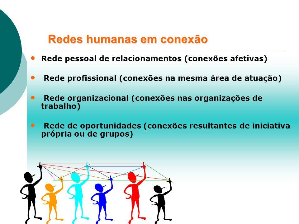 Redes humanas em conexão Rede pessoal de relacionamentos (conexões afetivas) Rede profissional (conexões na mesma área de atuação) Rede organizacional (conexões nas organizações de trabalho) Rede de oportunidades (conexões resultantes de iniciativa própria ou de grupos)