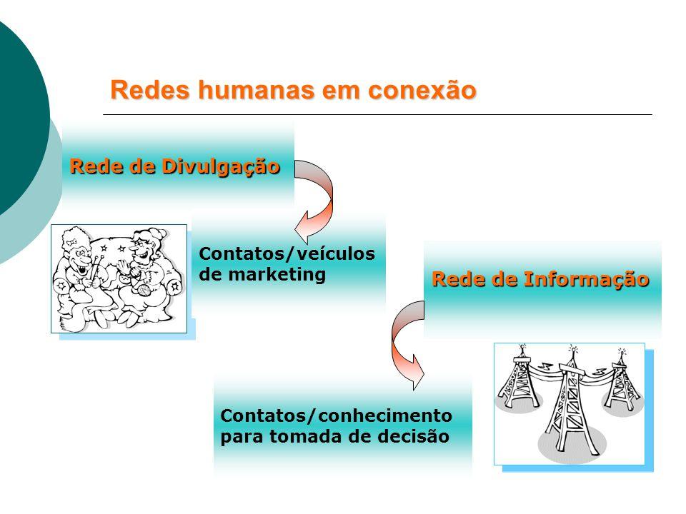 Redes humanas em conexão Rede de Divulgação Contatos/veículos de marketing Rede de Informação Contatos/conhecimento para tomada de decisão