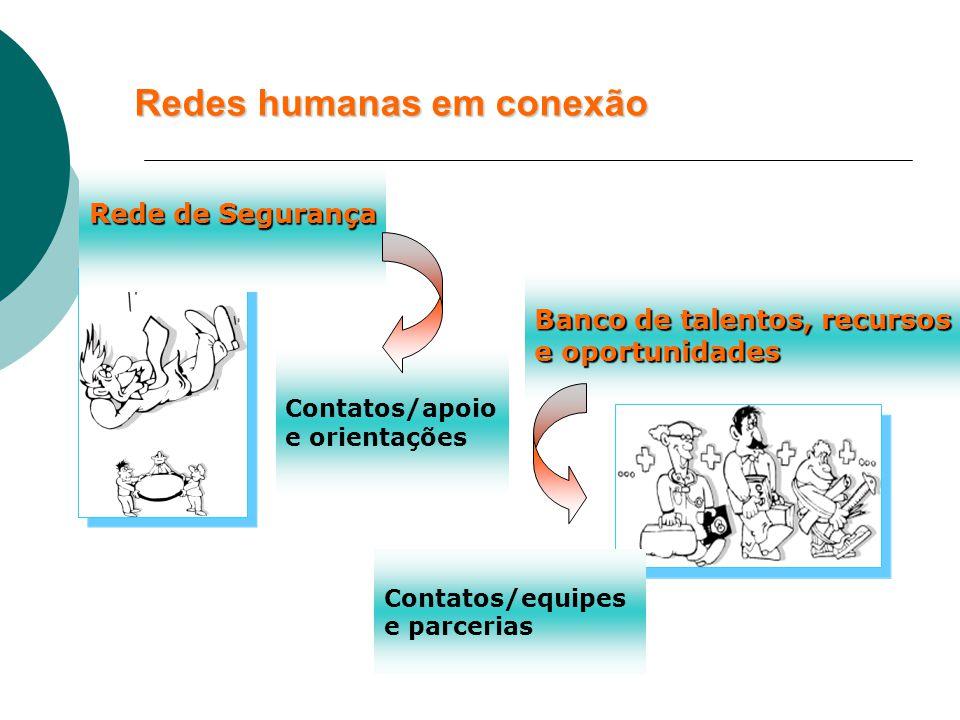 Redes humanas em conexão Rede de Segurança Banco de talentos, recursos e oportunidades Contatos/equipes e parcerias Contatos/apoio e orientações