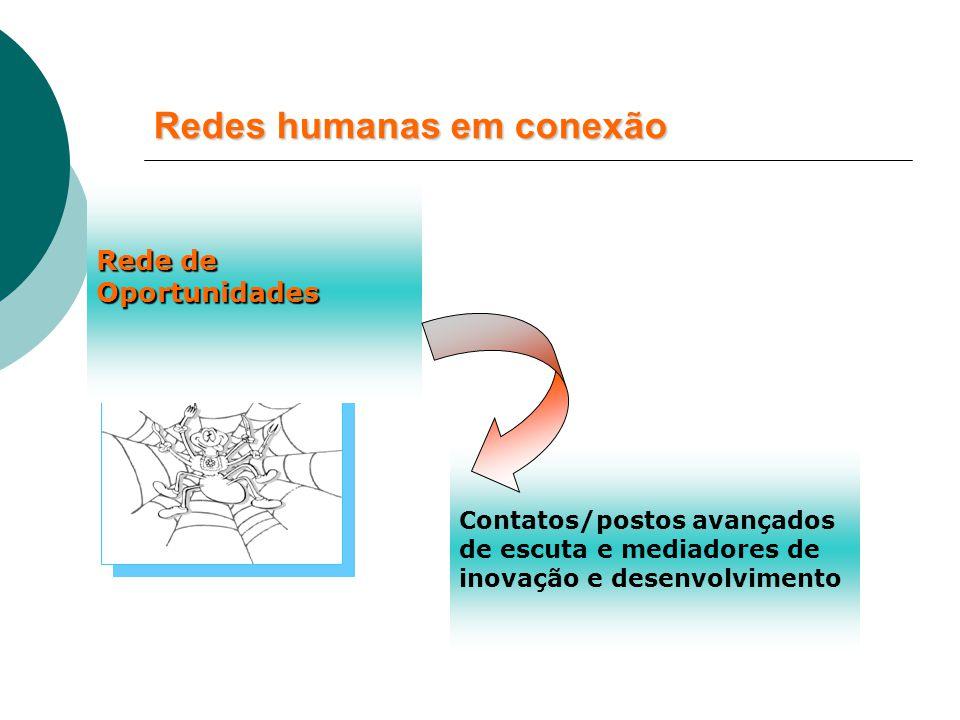 Redes humanas em conexão Rede de Oportunidades Contatos/postos avançados de escuta e mediadores de inovação e desenvolvimento