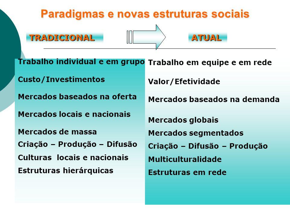 Paradigmas e novas estruturas sociais Trabalho individual e em grupo Custo/Investimentos Mercados baseados na oferta Mercados locais e nacionais Mercados de massa Criação – Produção – Difusão Culturas locais e nacionais Estruturas hierárquicas Trabalho em equipe e em rede Valor/Efetividade Mercados baseados na demanda Mercados globais Mercados segmentados Criação – Difusão – Produção Multiculturalidade Estruturas em rede TRADICIONALATUAL