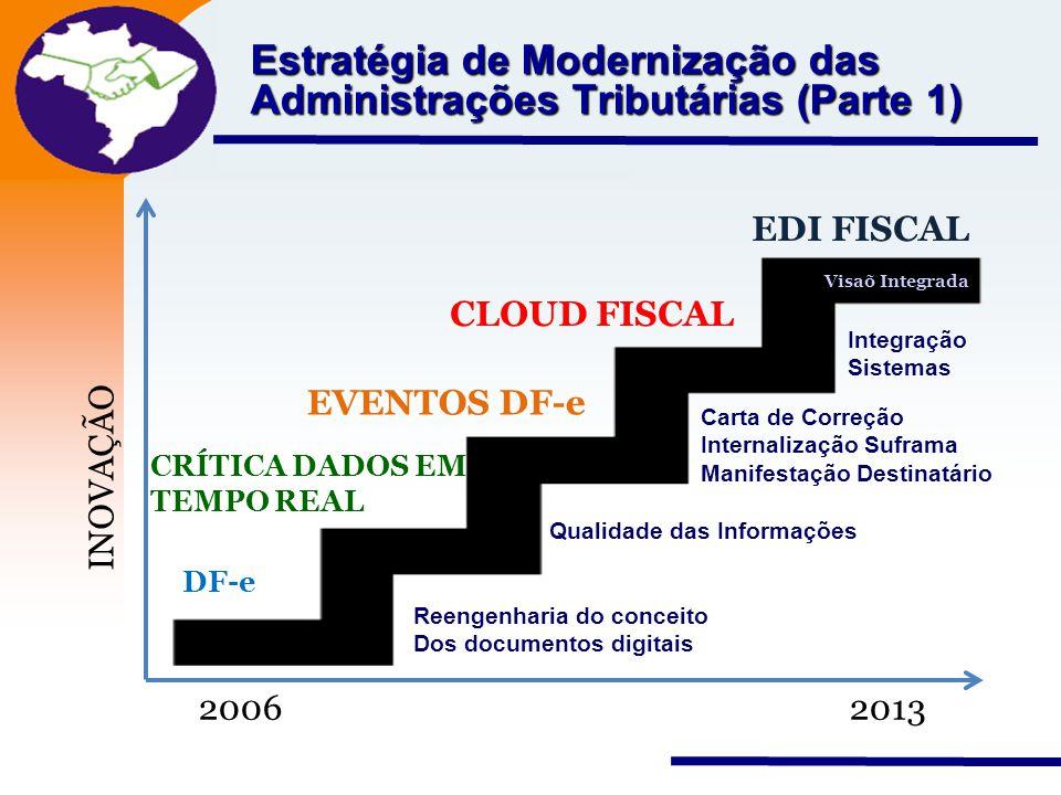 Nota Fiscal Eletrônica Projeto Estratégia de Modernização das Administrações Tributárias (Parte 1) 2006 2013 INOVAÇÃO DF-e CRÍTICA DADOS EM TEMPO REAL