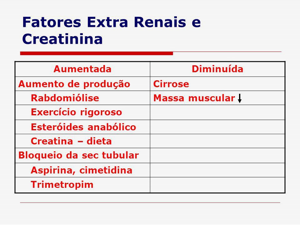 Fatores Extra Renais e Creatinina AumentadaDiminuída Aumento de produçãoCirrose RabdomióliseMassa muscular Exercício rigoroso Esteróides anabólico Cre