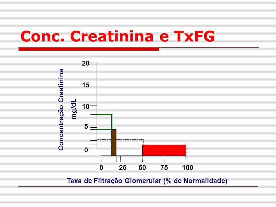 Conc. Creatinina e TxFG ------ ------- Taxa de Filtração Glomerular (% de Normalidade) Concentração Creatinina mg/dL 0 0 25 10 75100 5 50 15 20 ------