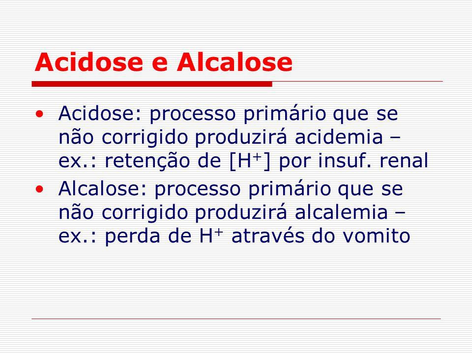 Acidose e Alcalose Acidose: processo primário que se não corrigido produzirá acidemia – ex.: retenção de [H + ] por insuf. renal Alcalose: processo pr