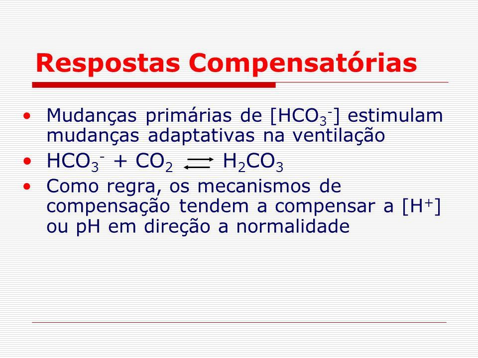 Respostas Compensatórias Mudanças primárias de [HCO 3 - ] estimulam mudanças adaptativas na ventilação HCO 3 - + CO 2 H 2 CO 3 Como regra, os mecanism