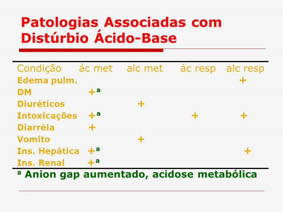 Patologias Associadas com Distúrbio Ácido-Base Condição ác met alc met ác resp alc resp Edema pulm. + DM + a Diuréticos + Intoxicações + a + + Diarréi