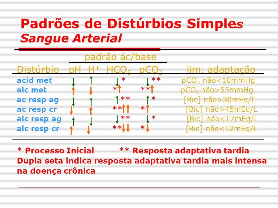 Padrões de Distúrbios Simple s Sangue Arterial padrão ác/base Distúrbio pH H + HCO 3 - pCO 2 lim. adaptação acid met * ** pCO 2 não<10mmHg alc met * *