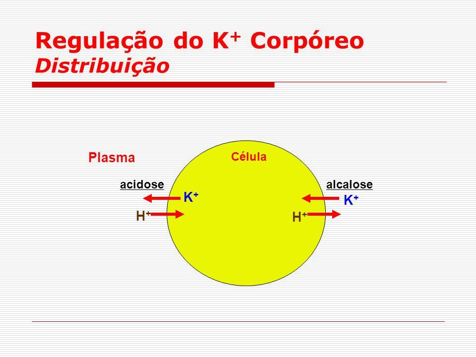 Regulação do K + Corpóreo Distribuição Célula H+H+ K+K+ K+K+ H+H+ acidose Plasma alcalose