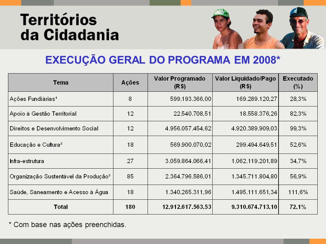EXECUÇÃO GERAL DO PROGRAMA EM 2008* * Com base nas ações preenchidas.