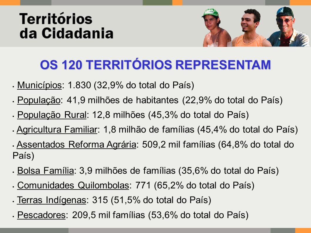 OS 120 TERRITÓRIOS REPRESENTAM  Municípios: 1.830 (32,9% do total do País)  População: 41,9 milhões de habitantes (22,9% do total do País)  População Rural: 12,8 milhões (45,3% do total do País)  Agricultura Familiar: 1,8 milhão de famílias (45,4% do total do País)  Assentados Reforma Agrária: 509,2 mil famílias (64,8% do total do País)  Bolsa Família: 3,9 milhões de famílias (35,6% do total do País)  Comunidades Quilombolas: 771 (65,2% do total do País)  Terras Indígenas: 315 (51,5% do total do País)  Pescadores: 209,5 mil famílias (53,6% do total do País) 