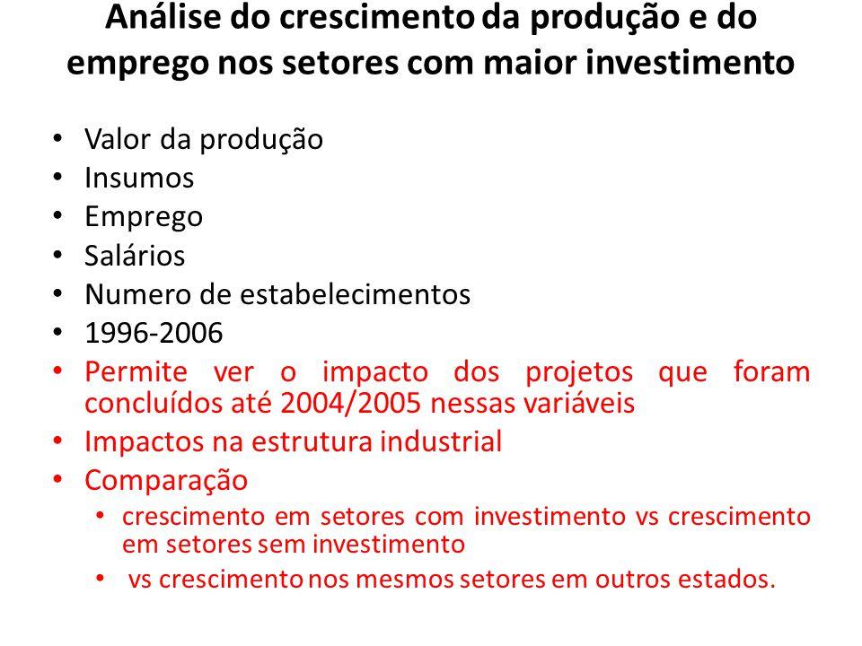 Análise do crescimento da produção e do emprego nos setores com maior investimento Valor da produção Insumos Emprego Salários Numero de estabeleciment