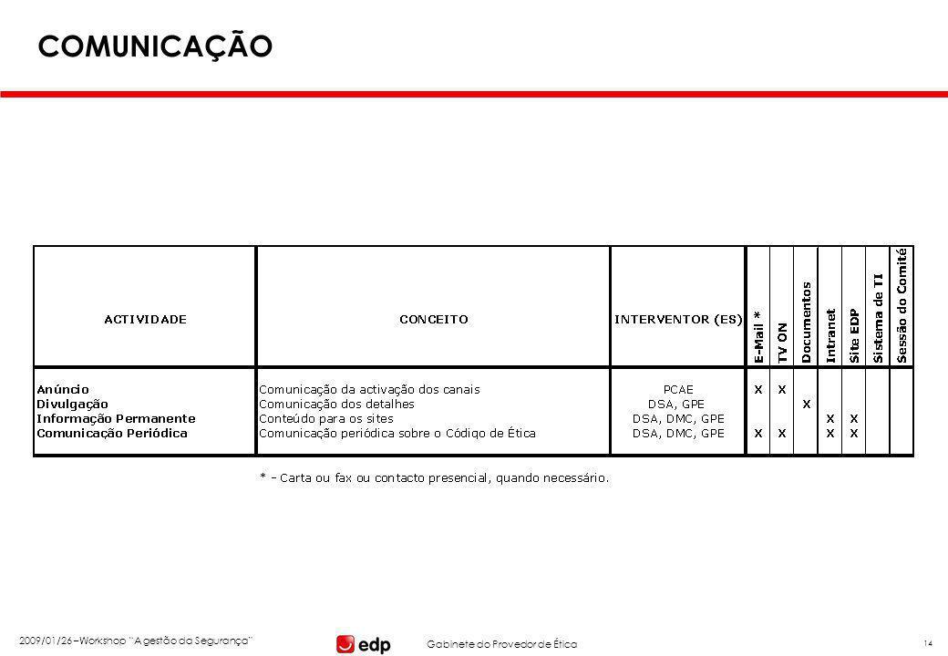 """Gabinete do Provedor de Ética 2009/01/26 –Workshop """"A gestão da Segurança"""" 14 COMUNICAÇÃO"""