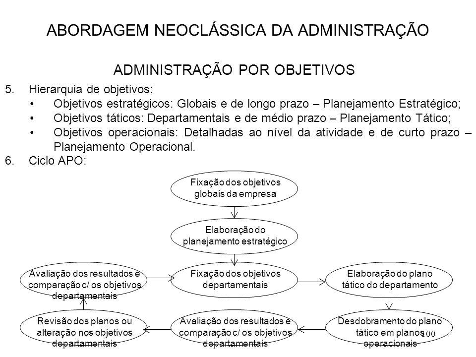 100 5.Hierarquia de objetivos: Objetivos estratégicos: Globais e de longo prazo – Planejamento Estratégico; Objetivos táticos: Departamentais e de méd