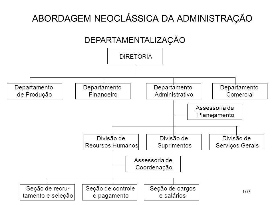 105 ABORDAGEM NEOCLÁSSICA DA ADMINISTRAÇÃO DEPARTAMENTALIZAÇÃO DIRETORIA Departamento de Produção Departamento Financeiro Departamento Administrativo