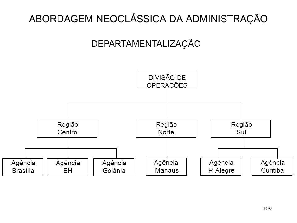 109 ABORDAGEM NEOCLÁSSICA DA ADMINISTRAÇÃO DEPARTAMENTALIZAÇÃO DIVISÃO DE OPERAÇÕES Região Sul Região Norte Região Centro Agência Goiânia Agência BH A