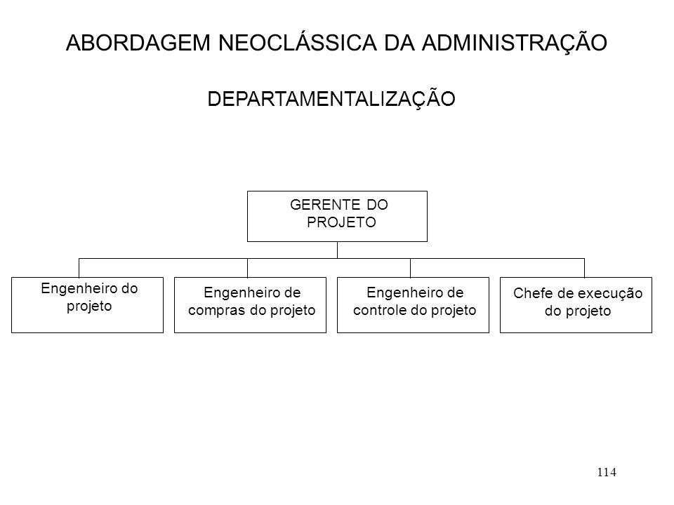 114 ABORDAGEM NEOCLÁSSICA DA ADMINISTRAÇÃO DEPARTAMENTALIZAÇÃO GERENTE DO PROJETO Engenheiro do projeto Engenheiro de compras do projeto Engenheiro de