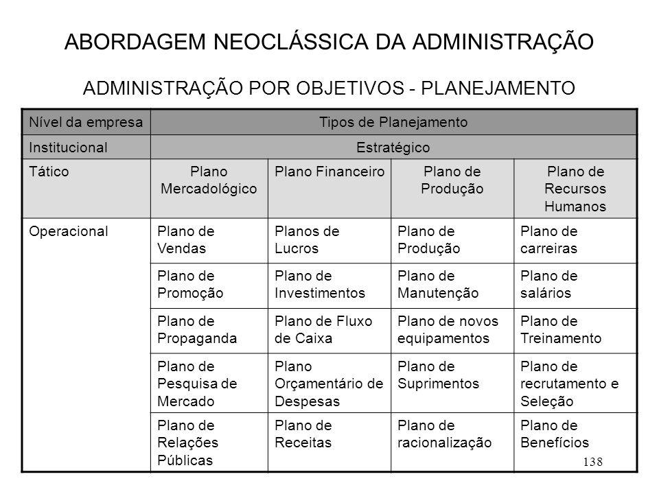 138 ABORDAGEM NEOCLÁSSICA DA ADMINISTRAÇÃO ADMINISTRAÇÃO POR OBJETIVOS - PLANEJAMENTO Nível da empresaTipos de Planejamento InstitucionalEstratégico T