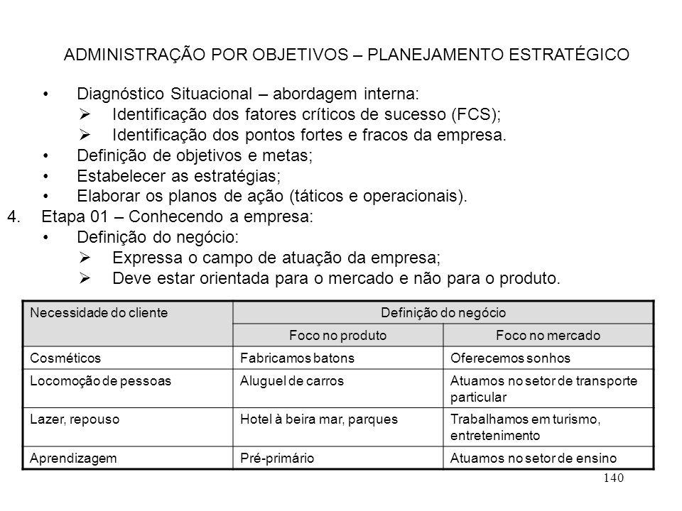140 Diagnóstico Situacional – abordagem interna:  Identificação dos fatores críticos de sucesso (FCS);  Identificação dos pontos fortes e fracos da