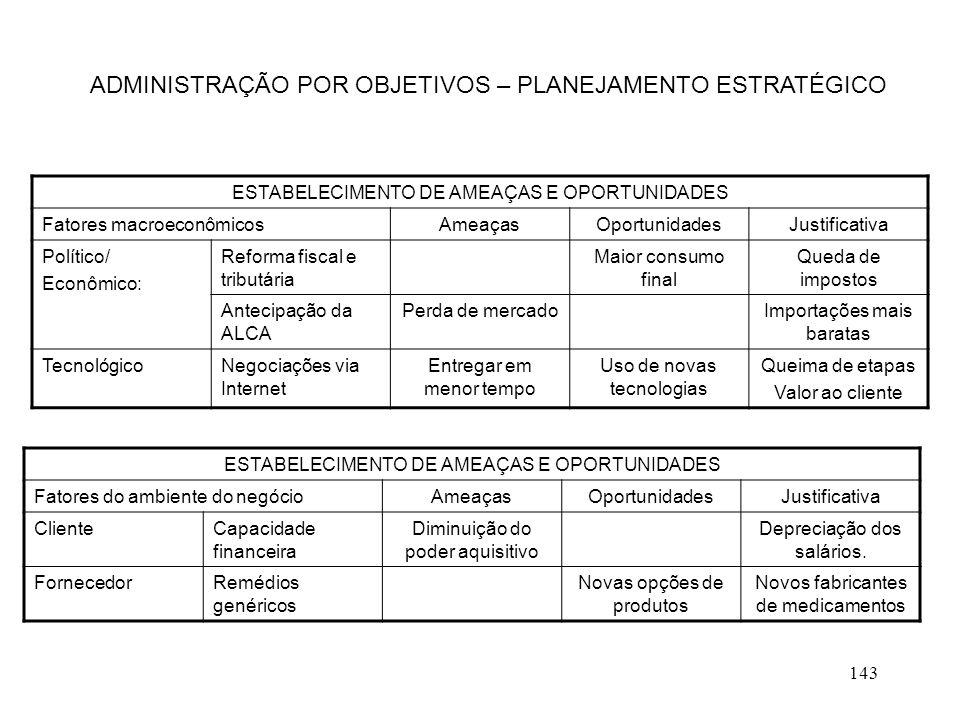 143 ADMINISTRAÇÃO POR OBJETIVOS – PLANEJAMENTO ESTRATÉGICO ESTABELECIMENTO DE AMEAÇAS E OPORTUNIDADES Fatores macroeconômicosAmeaçasOportunidadesJusti
