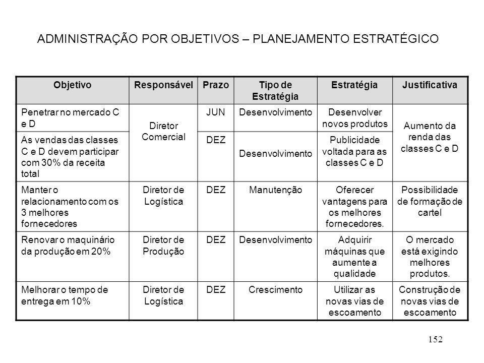 152 ADMINISTRAÇÃO POR OBJETIVOS – PLANEJAMENTO ESTRATÉGICO ObjetivoResponsávelPrazoTipo de Estratégia EstratégiaJustificativa Penetrar no mercado C e