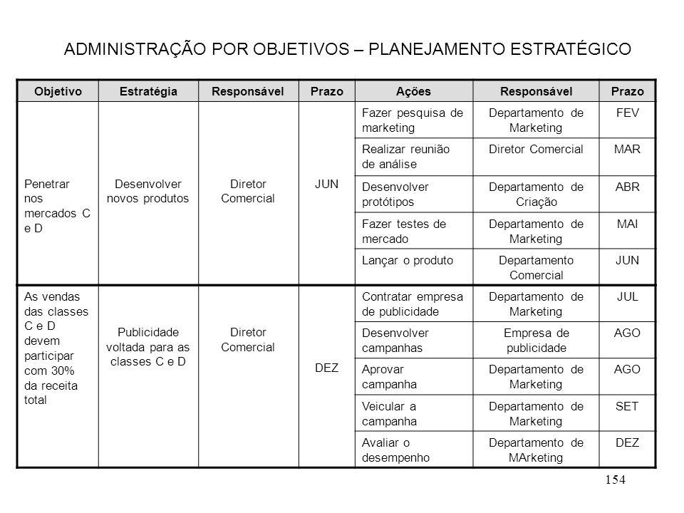 154 ADMINISTRAÇÃO POR OBJETIVOS – PLANEJAMENTO ESTRATÉGICO ObjetivoEstratégiaResponsávelPrazoAçõesResponsávelPrazo Penetrar nos mercados C e D Desenvo
