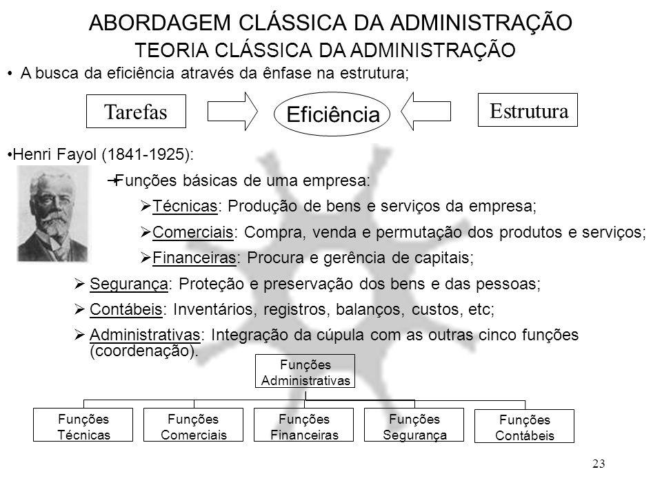23 ABORDAGEM CLÁSSICA DA ADMINISTRAÇÃO TEORIA CLÁSSICA DA ADMINISTRAÇÃO A busca da eficiência através da ênfase na estrutura; Eficiência Tarefas Estru