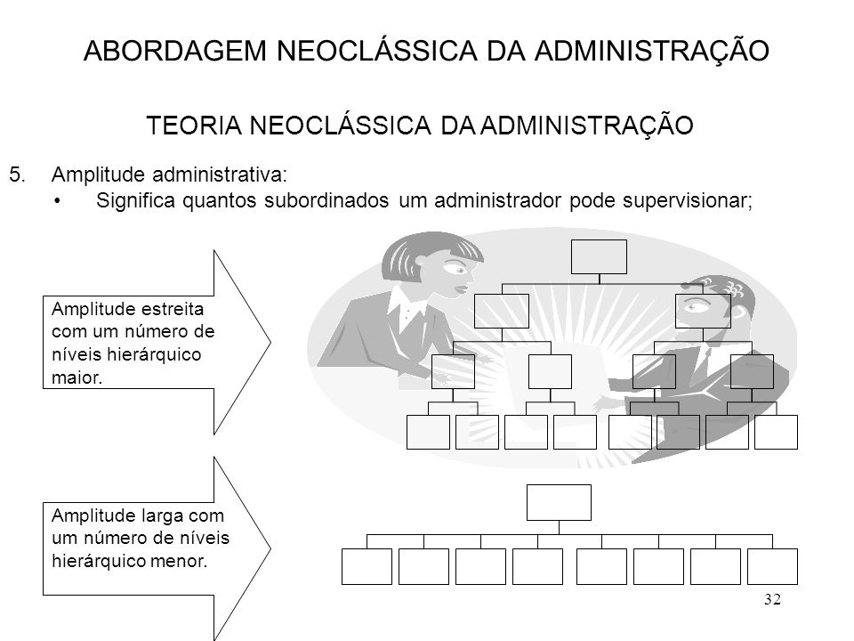 32 5.Amplitude administrativa: Significa quantos subordinados um administrador pode supervisionar; ABORDAGEM NEOCLÁSSICA DA ADMINISTRAÇÃO TEORIA NEOCL