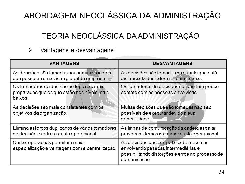 34  Vantagens e desvantagens: ABORDAGEM NEOCLÁSSICA DA ADMINISTRAÇÃO TEORIA NEOCLÁSSICA DA ADMINISTRAÇÃO VANTAGENSDESVANTAGENS As decisões são tomada