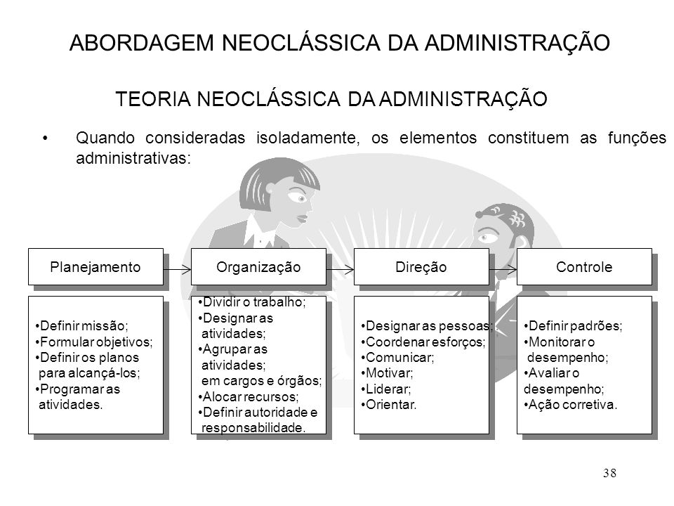 38 Quando consideradas isoladamente, os elementos constituem as funções administrativas: ABORDAGEM NEOCLÁSSICA DA ADMINISTRAÇÃO TEORIA NEOCLÁSSICA DA