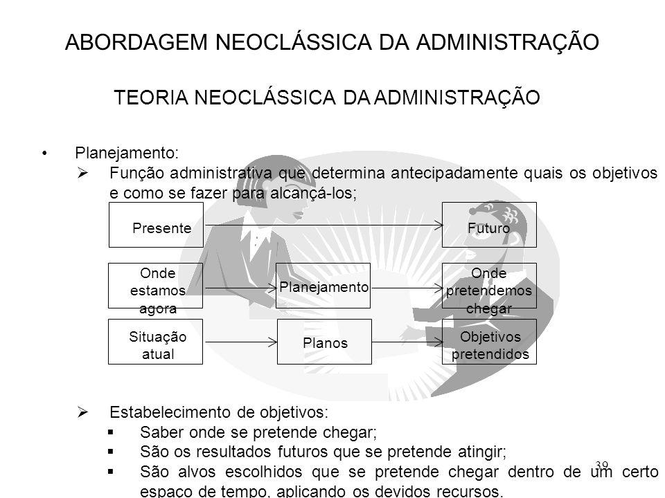 39 Planejamento:  Função administrativa que determina antecipadamente quais os objetivos e como se fazer para alcançá-los;  Estabelecimento de objet