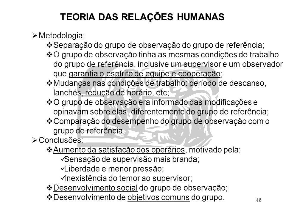 48 TEORIA DAS RELAÇÕES HUMANAS  Metodologia:  Separação do grupo de observação do grupo de referência;  O grupo de observação tinha as mesmas condi