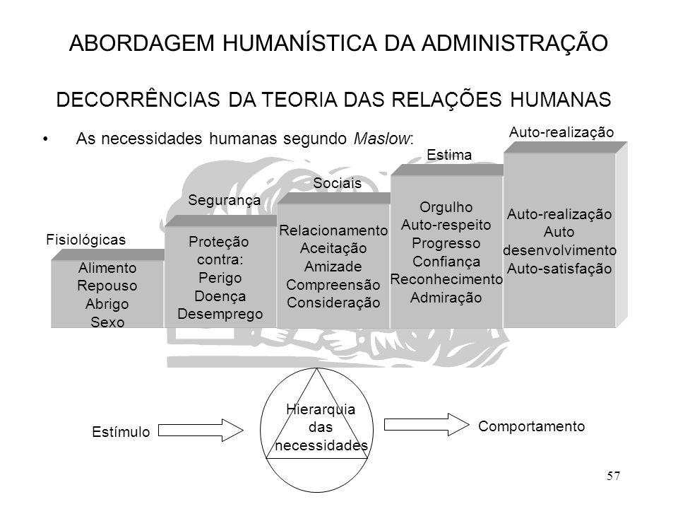 57 ABORDAGEM HUMANÍSTICA DA ADMINISTRAÇÃO DECORRÊNCIAS DA TEORIA DAS RELAÇÕES HUMANAS As necessidades humanas segundo Maslow: Alimento Repouso Abrigo