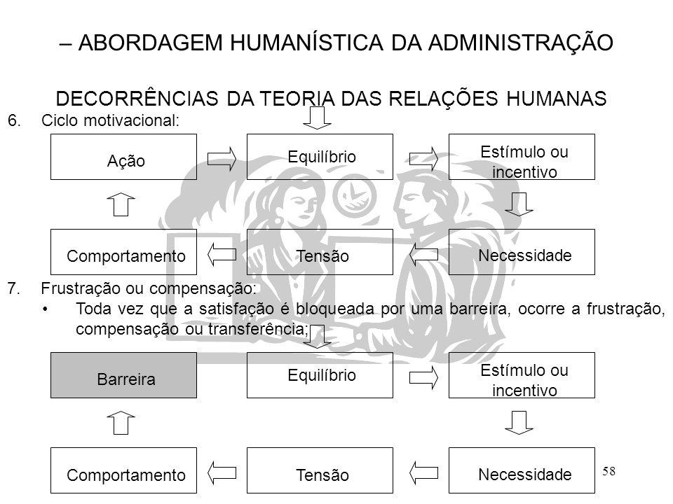 58 – ABORDAGEM HUMANÍSTICA DA ADMINISTRAÇÃO DECORRÊNCIAS DA TEORIA DAS RELAÇÕES HUMANAS 7.Frustração ou compensação: Toda vez que a satisfação é bloqu