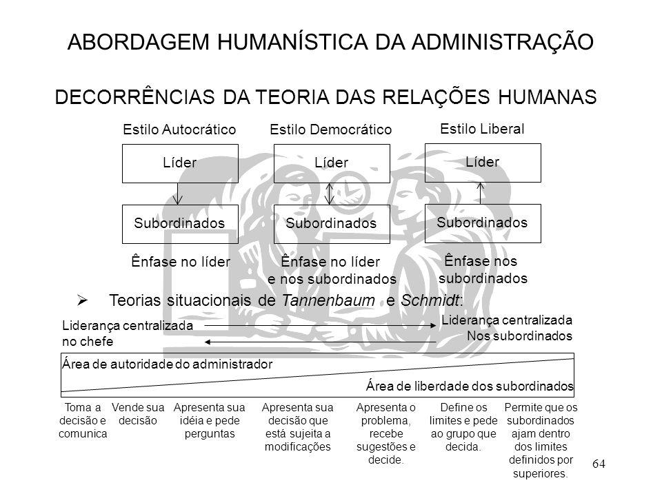 64 ABORDAGEM HUMANÍSTICA DA ADMINISTRAÇÃO DECORRÊNCIAS DA TEORIA DAS RELAÇÕES HUMANAS Estilo Autocrático Subordinados Líder Ênfase no líder Estilo Dem
