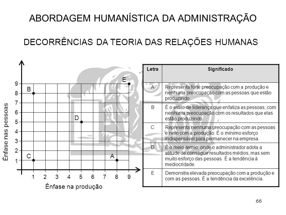 66 ABORDAGEM HUMANÍSTICA DA ADMINISTRAÇÃO DECORRÊNCIAS DA TEORIA DAS RELAÇÕES HUMANAS LetraSignificado ARepresenta forte preocupação com a produção e